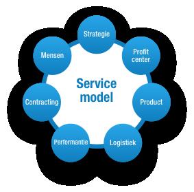 servicemodel